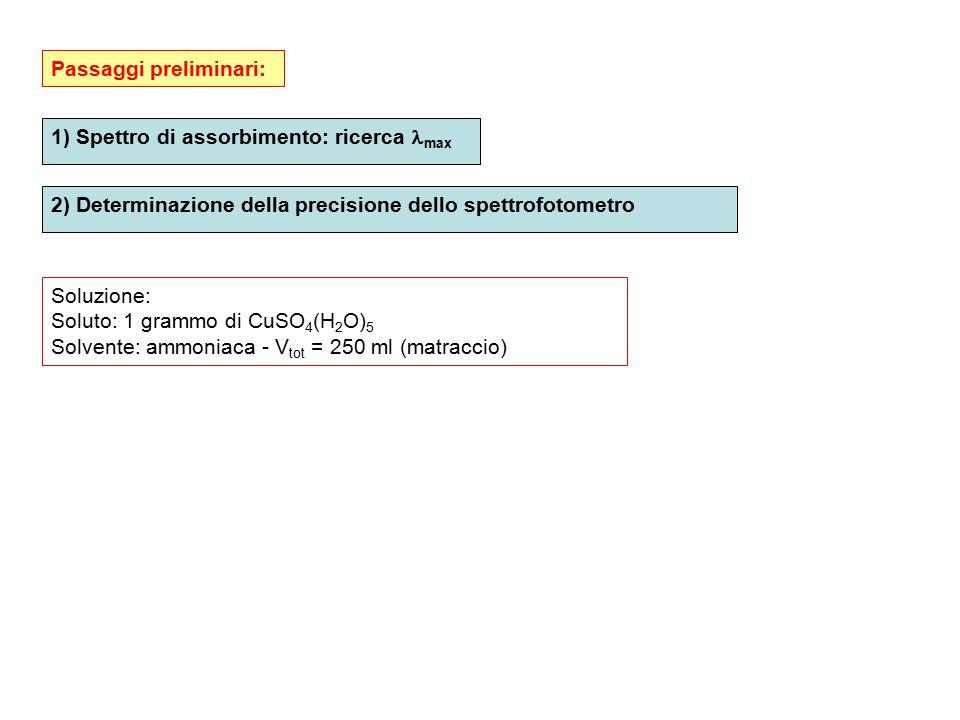 1) Spettro di assorbimento: ricerca max 2) Determinazione della precisione dello spettrofotometro Passaggi preliminari: Soluzione: Soluto: 1 grammo di