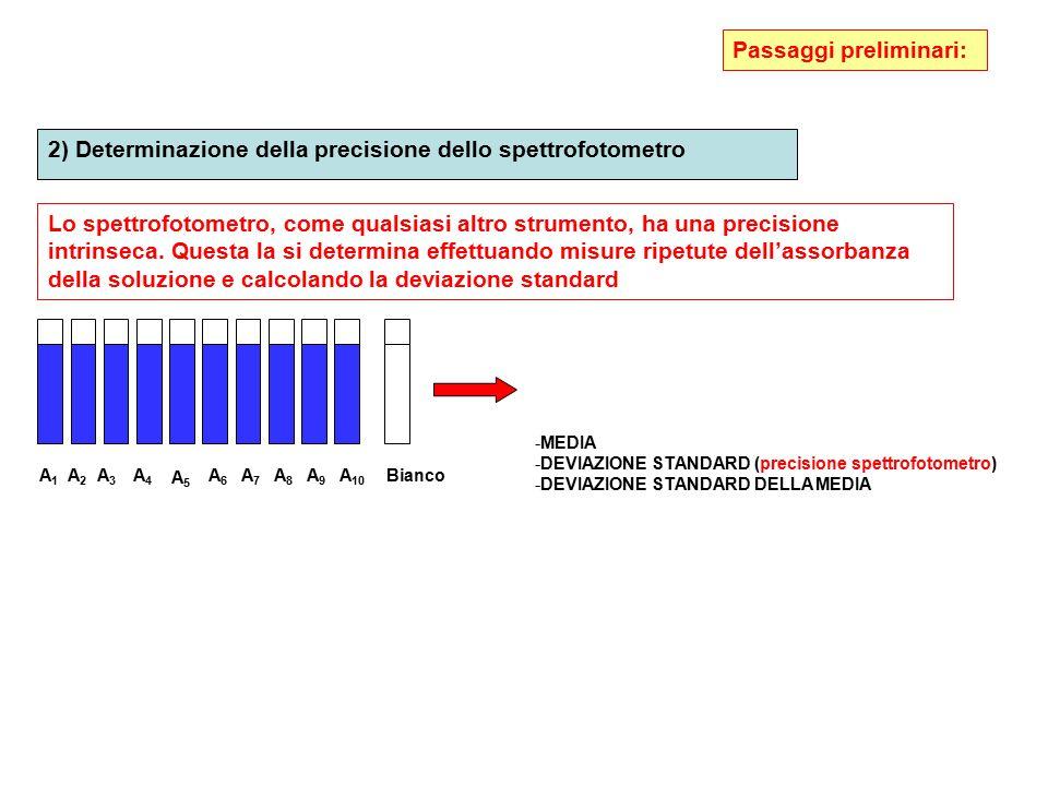 2) Determinazione della precisione dello spettrofotometro Lo spettrofotometro, come qualsiasi altro strumento, ha una precisione intrinseca. Questa la