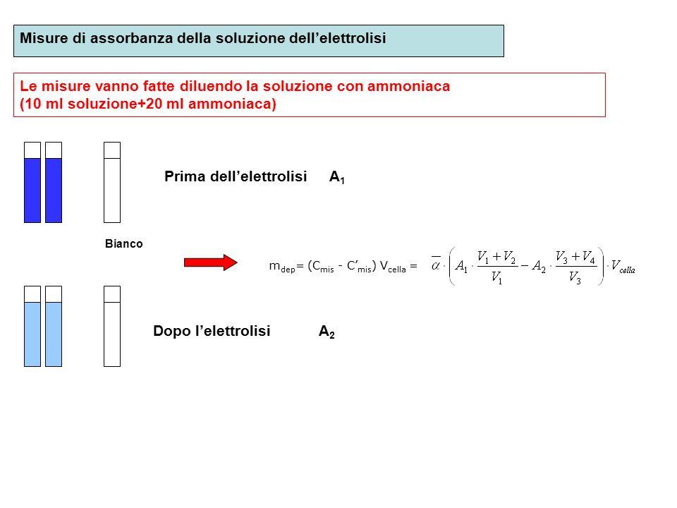 Misure di assorbanza della soluzione dell'elettrolisi Le misure vanno fatte diluendo la soluzione con ammoniaca (10 ml soluzione+20 ml ammoniaca) A1A1