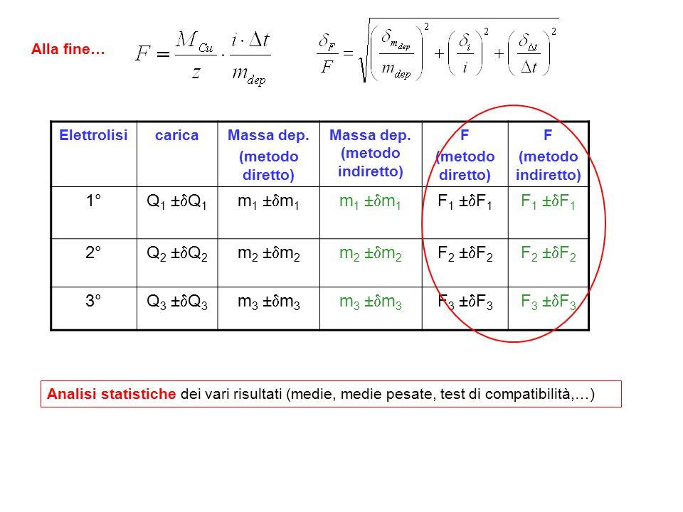ElettrolisicaricaMassa dep. (metodo diretto) Massa dep. (metodo indiretto) F (metodo diretto) F (metodo indiretto) 1° Q1 ±Q1Q1 ±Q1 m1 ±m1m1 ±m1 m1