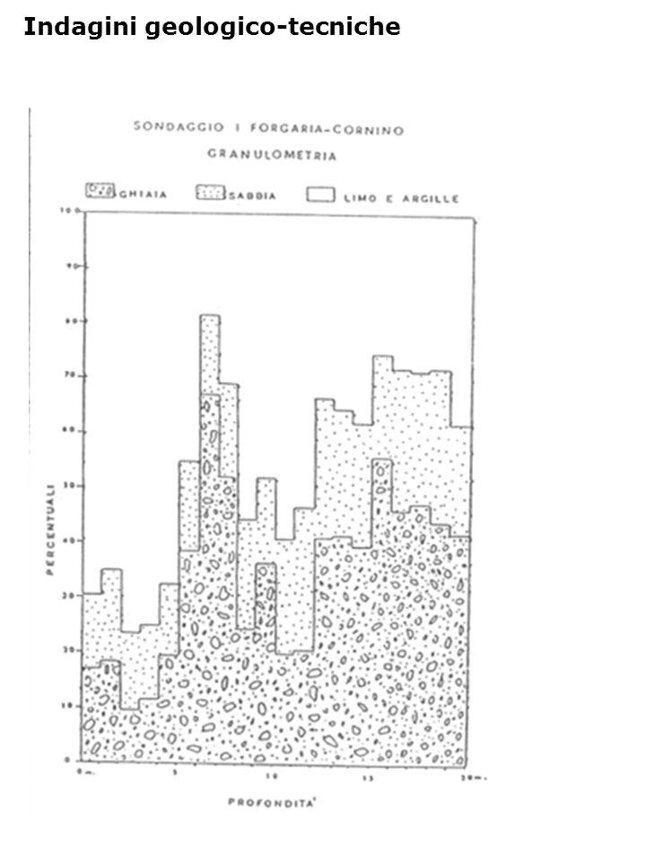 CH: Profili di Vs e Vp Indagini geofisiche
