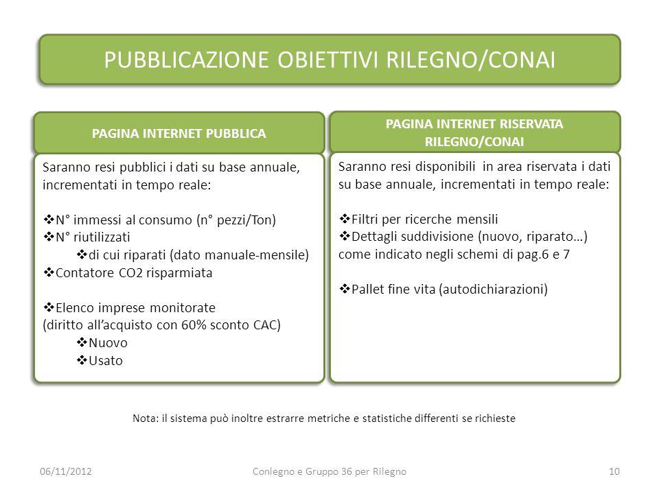 PUBBLICAZIONE OBIETTIVI RILEGNO/CONAI 06/11/2012Conlegno e Gruppo 36 per Rilegno10 PAGINA INTERNET PUBBLICA Saranno resi pubblici i dati su base annua
