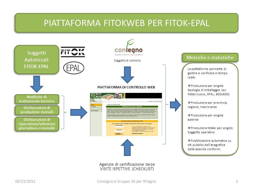 Agenzie di certificazione terze VISITE ISPETTIVE (CHECKLIST) 06/11/2012Conlegno e Gruppo 36 per Rilegno2 Soggetti Autorizzati FITOK-EPAL Soggetti Auto