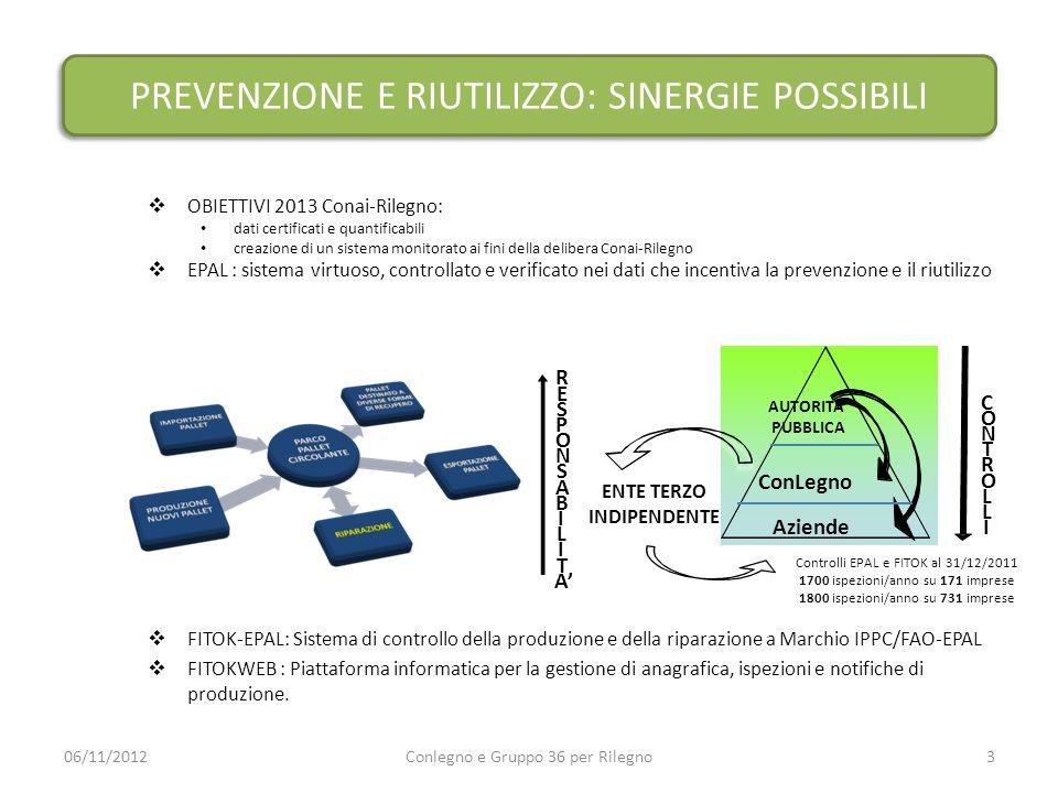 PREVENZIONE E RIUTILIZZO: SINERGIE POSSIBILI  OBIETTIVI 2013 Conai-Rilegno: dati certificati e quantificabili creazione di un sistema monitorato ai f