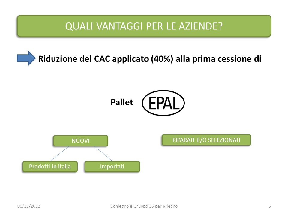 QUALI VANTAGGI PER LE AZIENDE? Riduzione del CAC applicato (40%) alla prima cessione di 06/11/2012Conlegno e Gruppo 36 per Rilegno5 Pallet NUOVI RIPAR