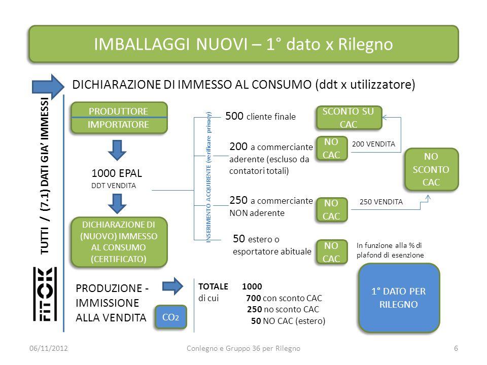 RIUTILIZZO USATO – 2° dato x Rilegno DICHIARAZIONE DI RIUTILIZZATO IMMESSO AL CONSUMO (ddt x utilizzatore) 06/11/2012Conlegno e Gruppo 36 per Rilegno7 RIPARATORE O SELEZIONATORE RIPARATORE O SELEZIONATORE 1000 EPAL DDT VENDITA 500 cliente finale 200 a selezionatore di usato aderente (escluso da contatori totali) 250 a selezionatore di usato NON aderente 50 estero o esportatore abituale NO CAC SCONTO SU CAC 200 VENDITA 250 VENDITA NO SCONTO CAC NO SCONTO CAC NO CAC RIUTILIZZATO IMMESSO ALLA VENDITA TOTALE 1000 di cui 700 con sconto CAC 250 no sconto CAC 50 NO CAC (estero) 2° DATO PER RILEGNO CO 2 ALERT 500 SELEZIONATI 500 RIPARATI (dato mensile tramite chiodino EPAL) RIPARATORE O SELEZIONATORE / ALBO SELEZIONATORI / IMPORTAORE DI USATO ALERT INSERIMENTO ACQUIRENTE (verificare privacy) In funzione alla % di plafond di esenzione DICHIARAZIONE DI (USATO) IMMESSO AL CONSUMO (CERTIFICATO)