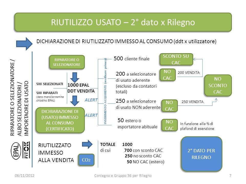 RIUTILIZZO USATO – 2° dato x Rilegno DICHIARAZIONE DI RIUTILIZZATO IMMESSO AL CONSUMO (ddt x utilizzatore) 06/11/2012Conlegno e Gruppo 36 per Rilegno7