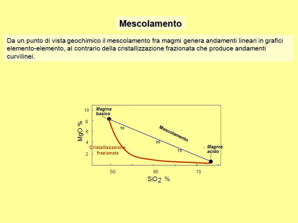 Mescolamento Da un punto di vista geochimico il mescolamento fra magmi genera andamenti lineari in grafici elemento-elemento, al contrario della crist