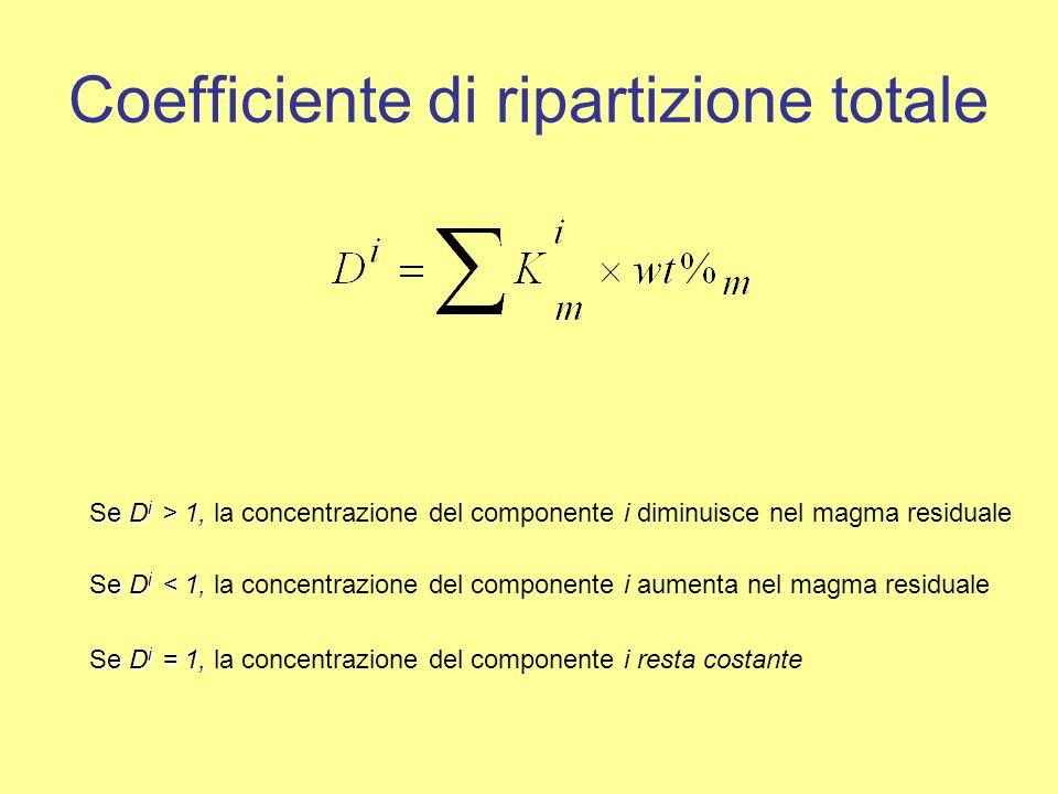 Coefficiente di ripartizione totale Se D i > 1, Se D i > 1, la concentrazione del componente i diminuisce nel magma residuale Se D i < 1, Se D i < 1,