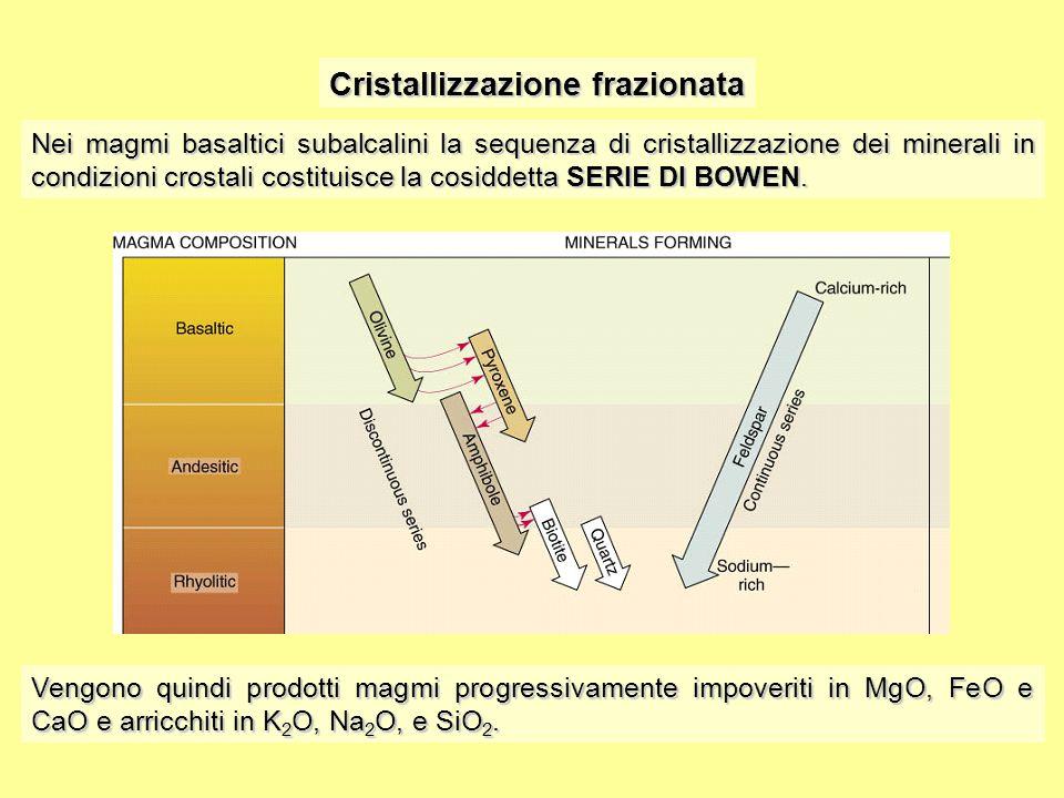 Cristallizzazione frazionata magmi subalcalini SiO 2 % MgO% FeO% CaO% K 2 O% Na 2 O% Al 2 O 3 % 15 10 5 15 10 5 5 6 3 6 3 20 10 5060705060 70 olivina cpx plagioclasio Alcalifeldspato Quarzo opx anfibolo