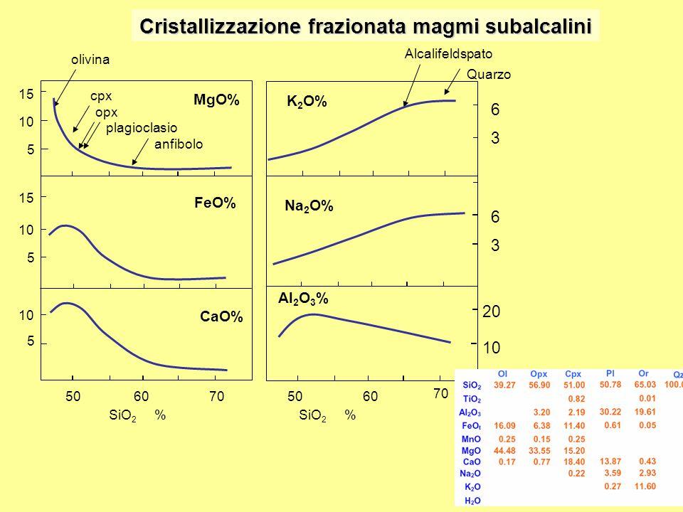 Cristallizzazione frazionata magmi subalcalini SiO 2 % MgO% FeO% CaO% K 2 O% Na 2 O% Al 2 O 3 % 15 10 5 15 10 5 5 6 3 6 3 20 10 5060705060 70 olivina