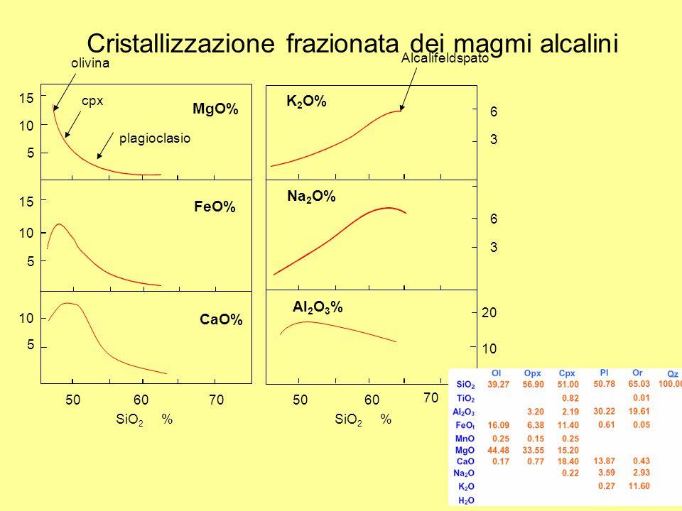 Cristallizzazione frazionata dei magmi alcalini SiO 2 % MgO% FeO% CaO% 15 10 5 15 10 5 5 6 3 6 3 20 10 5060705060 70 olivina cpx plagioclasio Alcalife
