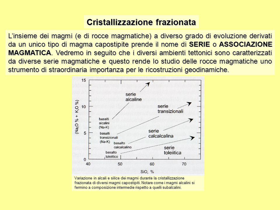 Cristallizzazione frazionata L'insieme dei magmi (e di rocce magmatiche) a diverso grado di evoluzione derivati da un unico tipo di magma capostipite