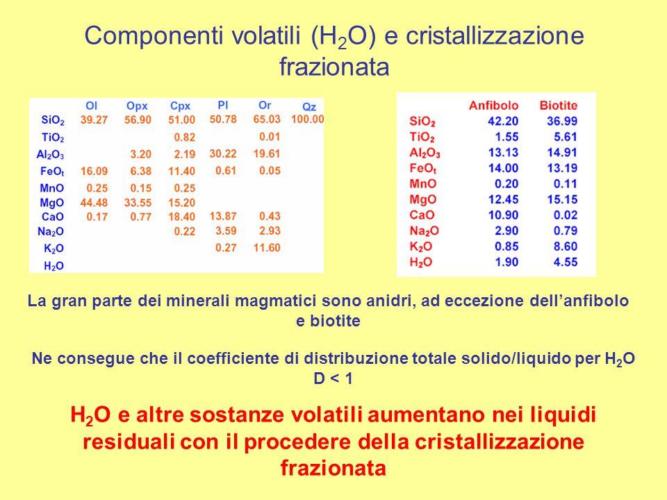Componenti volatili (H 2 O) e cristallizzazione frazionata La gran parte dei minerali magmatici sono anidri, ad eccezione dell'anfibolo e biotite Ne c