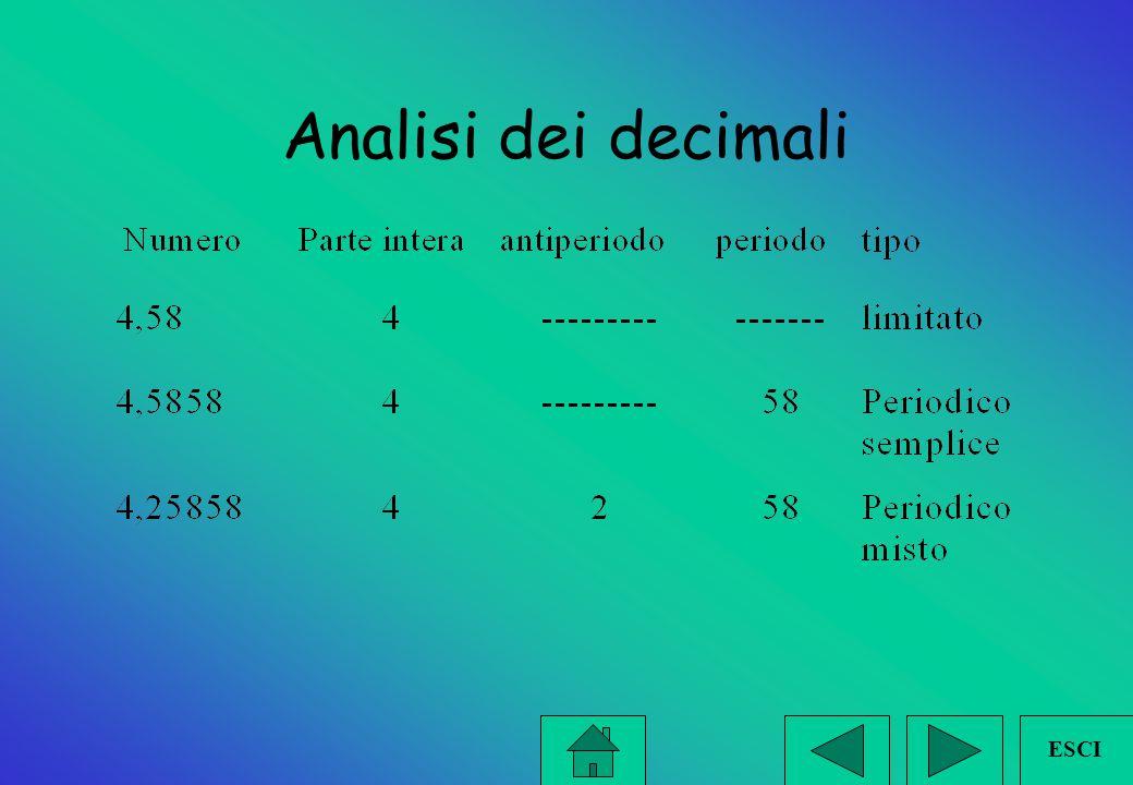 Decimali LIMITATI ILLIMITATI PERIODICI SEMPLICI es.3, 787878 *solo periodo PERIODICI MISTI es. 3,2787878 *anche antiperiodo ESCI