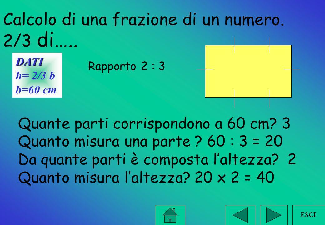 Tipologie dei problemi IFIFrazione di....un intero IFIFrazione = a..... trovo l'intero ICIConosco la somma e il rapporto ICIConosco la differenza e il