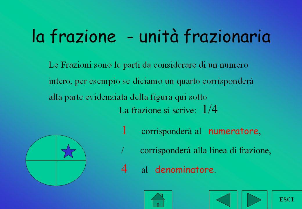La frazione è un modo veloce per esprimere la divisione In N la divisione non sempre è possibile perciò sono stati inventati i numeri razionali rappre