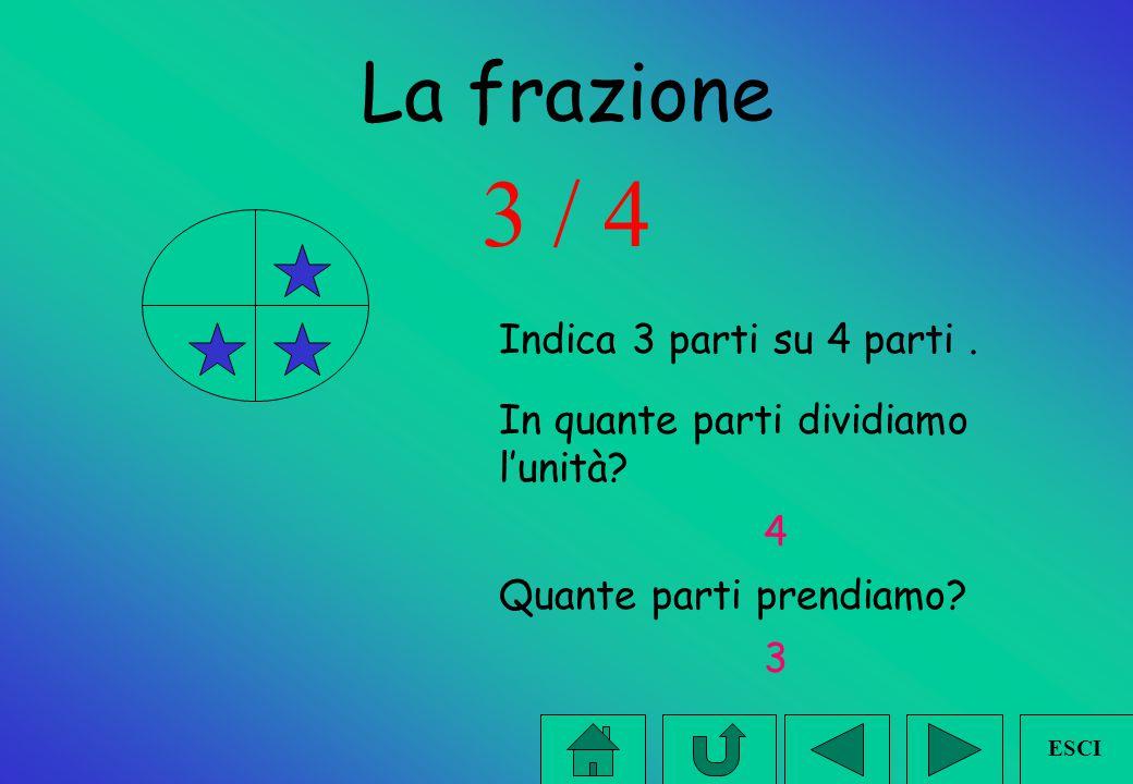 la frazione - unità frazionaria La frazione si scrive: 1/4 1 corrisponderà al numeratore, / corrisponderà alla linea di frazione, 4 al denominatore. E