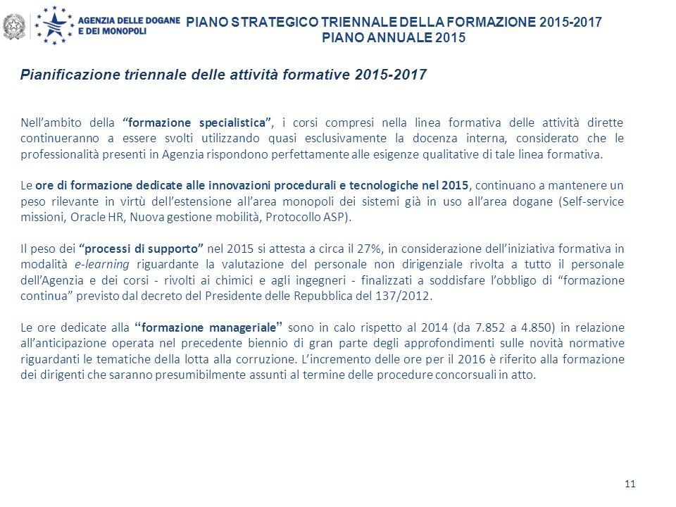 Pianificazione triennale delle attività formative 2015-2017 11 PIANO STRATEGICO TRIENNALE DELLA FORMAZIONE 2015-2017 PIANO ANNUALE 2015 Nell'ambito de