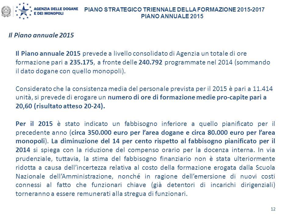 Il Piano annuale 2015 12 PIANO STRATEGICO TRIENNALE DELLA FORMAZIONE 2015-2017 PIANO ANNUALE 2015 Il Piano annuale 2015 prevede a livello consolidato