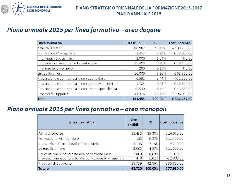 PIANO STRATEGICO TRIENNALE DELLA FORMAZIONE 2015-2017 PIANO ANNUALE 2015 Piano annuale 2015 per linea formativa – area dogane 13 Piano annuale 2015 pe