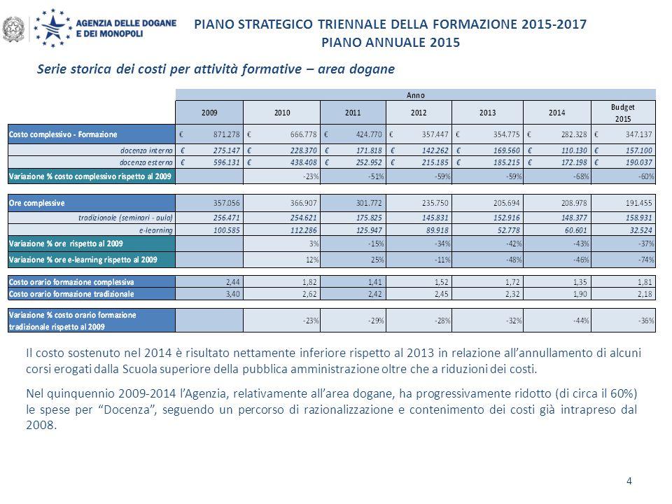 PIANO STRATEGICO TRIENNALE DELLA FORMAZIONE 2015-2017 PIANO ANNUALE 2015 4 Il costo sostenuto nel 2014 è risultato nettamente inferiore rispetto al 20