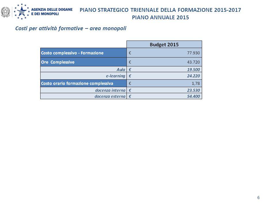 PIANO STRATEGICO TRIENNALE DELLA FORMAZIONE 2015-2017 PIANO ANNUALE 2015 Serie storica dei costi di missione per formazione dal 2009 al 2015 7 I risparmi derivanti dalle politiche di decentramento attuate dal 2008 sono risultati al di sotto delle aspettative.