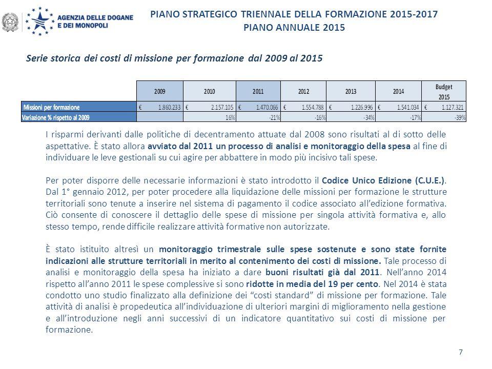 PIANO STRATEGICO TRIENNALE DELLA FORMAZIONE 2015-2017 PIANO ANNUALE 2015 Distribuzione territoriale delle ore di formazione fruite per genere e inquadramento giuridico 8 A fine 2014 sono state consuntivate per l'area dogane complessivamente 253.880 ore di formazione, che sulla base di una consistenza del personale al 31 dicembre 2014 pari a 11.502 unità, corrispondono a un numero di ore pro-capite pari a 22 (risultato atteso tra 20 e 24 ore pro-capite ).