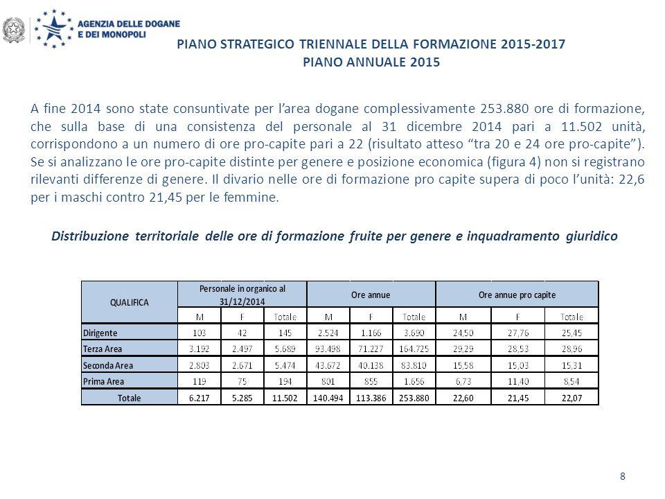 PIANO STRATEGICO TRIENNALE DELLA FORMAZIONE 2015-2017 PIANO ANNUALE 2015 Distribuzione territoriale delle ore di formazione fruite per genere e inquad