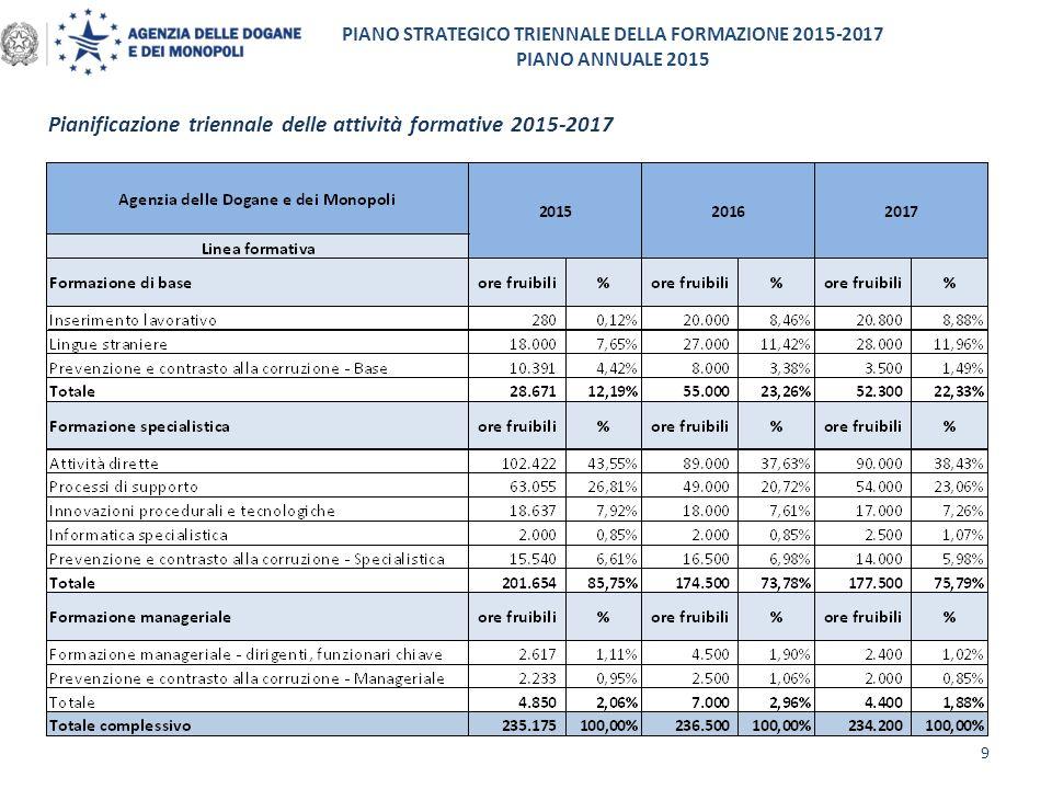 PIANO STRATEGICO TRIENNALE DELLA FORMAZIONE 2015-2017 PIANO ANNUALE 2015 Pianificazione triennale delle attività formative 2015-2017 9