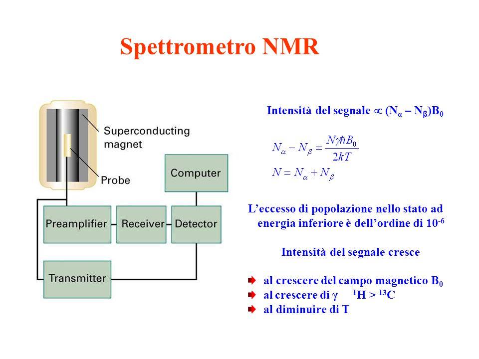 Spettrometro NMR Intensità del segnale  (N α – N β )B 0 L'eccesso di popolazione nello stato ad energia inferiore è dell'ordine di 10 -6 Intensità de