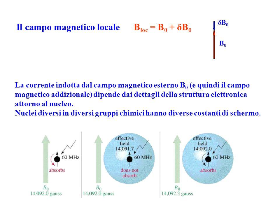 La corrente indotta dal campo magnetico esterno B 0 (e quindi il campo magnetico addizionale) dipende dai dettagli della struttura elettronica attorno