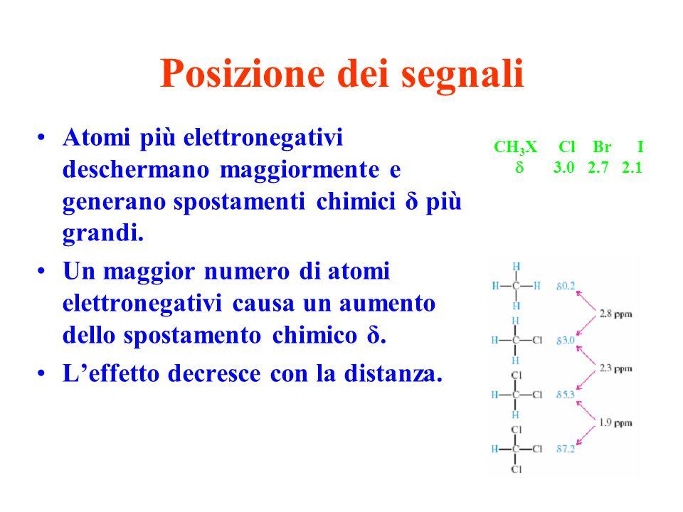 Posizione dei segnali Atomi più elettronegativi deschermano maggiormente e generano spostamenti chimici δ più grandi. Un maggior numero di atomi elett