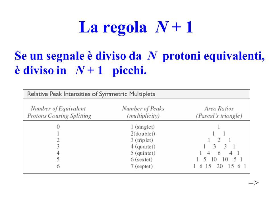 La regola N + 1 Se un segnale è diviso da N protoni equivalenti, è diviso in N + 1 picchi. =>