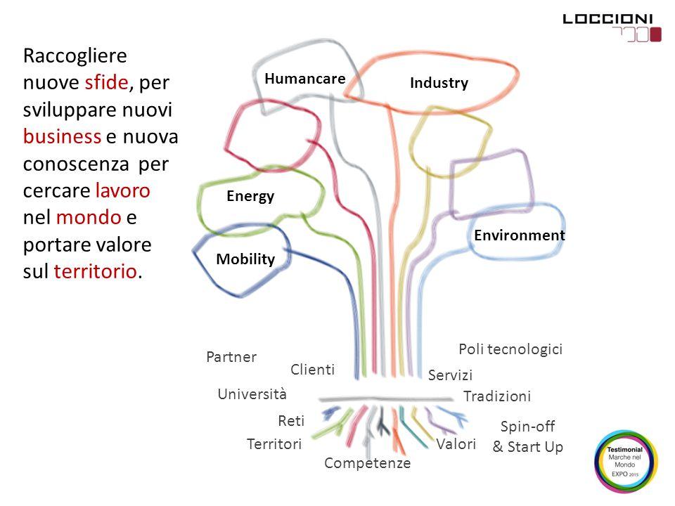 Industry Mobility Energy Environment Humancare Servizi ValoriTerritori Tradizioni Competenze Clienti Spin-off & Start Up Università Reti Partner Poli
