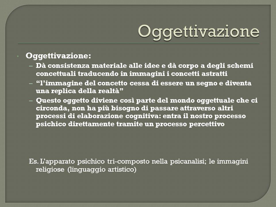 """Oggettivazione: – Dà consistenza materiale alle idee e dà corpo a degli schemi concettuali traducendo in immagini i concetti astratti – """"l'immagine de"""