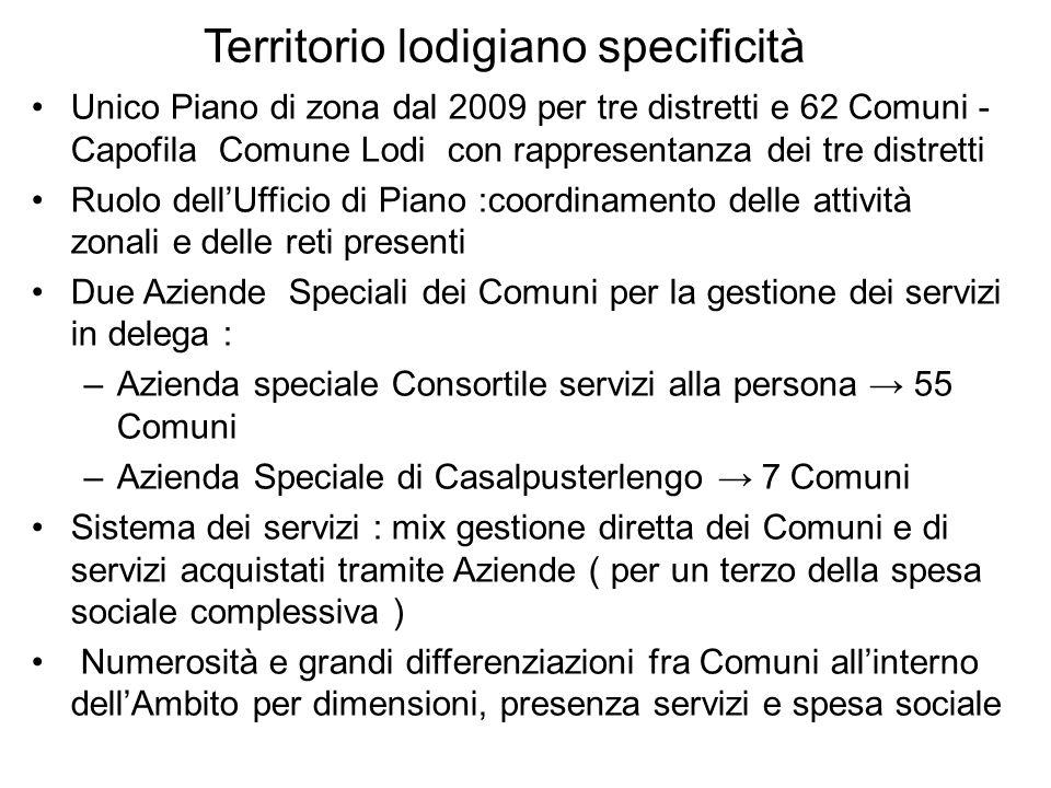 Territorio lodigiano specificità Unico Piano di zona dal 2009 per tre distretti e 62 Comuni - Capofila Comune Lodi con rappresentanza dei tre distrett