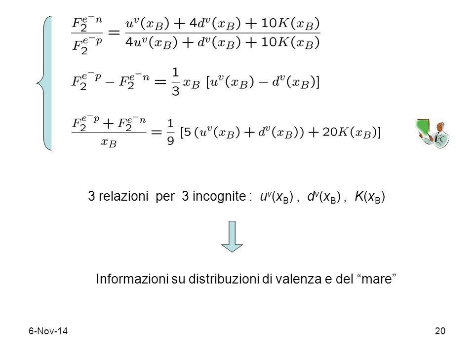 6-Nov-1420 3 relazioni per 3 incognite : u v (x B ), d v (x B ), K(x B ) Informazioni su distribuzioni di valenza e del mare