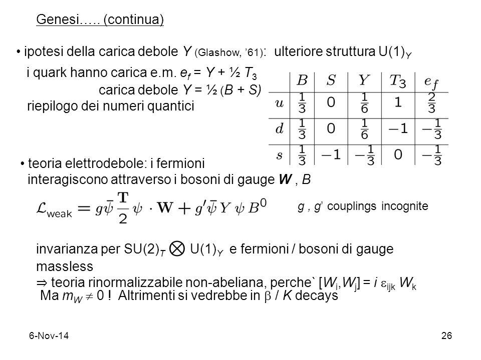 6-Nov-1426 Genesi….. (continua) ipotesi della carica debole Y (Glashow, '61) : ulteriore struttura U(1) Y i quark hanno carica e.m. e f = Y + ½ T 3 ca