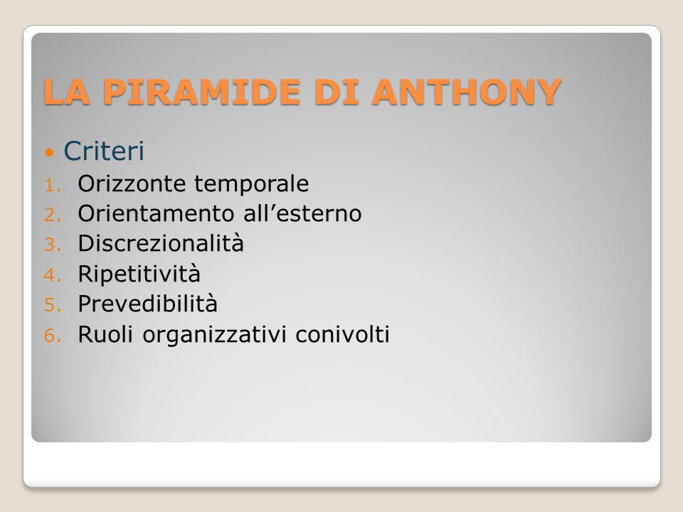 LA PIRAMIDE DI ANTHONY Criteri 1. Orizzonte temporale 2. Orientamento all'esterno 3. Discrezionalità 4. Ripetitività 5. Prevedibilità 6. Ruoli organiz