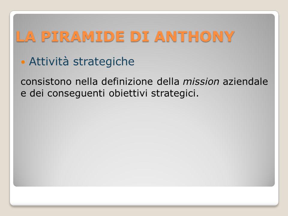 LA PIRAMIDE DI ANTHONY Attività strategiche consistono nella definizione della mission aziendale e dei conseguenti obiettivi strategici.