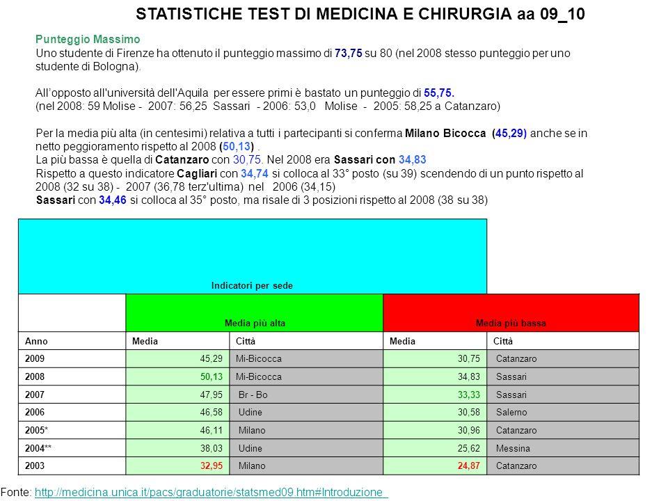 Punteggio Massimo Uno studente di Firenze ha ottenuto il punteggio massimo di 73,75 su 80 (nel 2008 stesso punteggio per uno studente di Bologna).