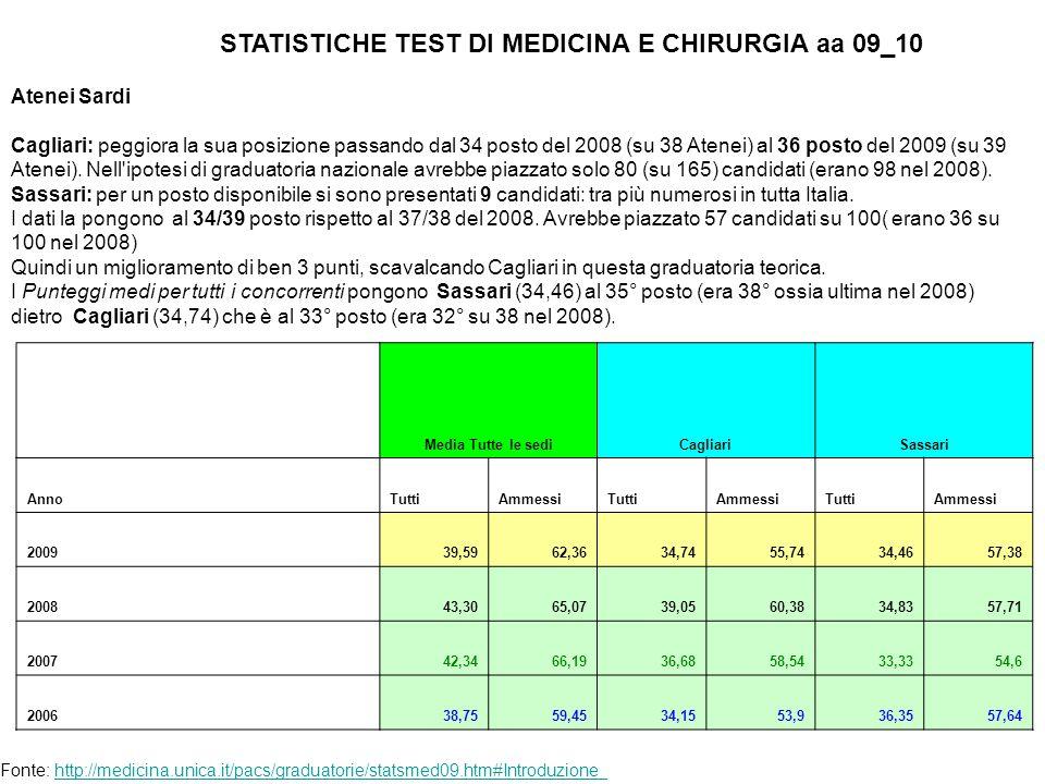 Atenei Sardi Cagliari: peggiora la sua posizione passando dal 34 posto del 2008 (su 38 Atenei) al 36 posto del 2009 (su 39 Atenei).