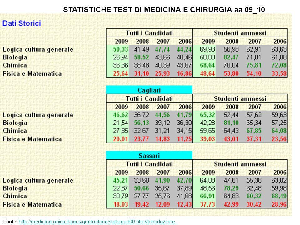 STATISTICHE TEST DI MEDICINA E CHIRURGIA aa 09_10 Fonte: http://medicina.unica.it/pacs/graduatorie/statsmed09.htm#Introduzione_http://medicina.unica.i