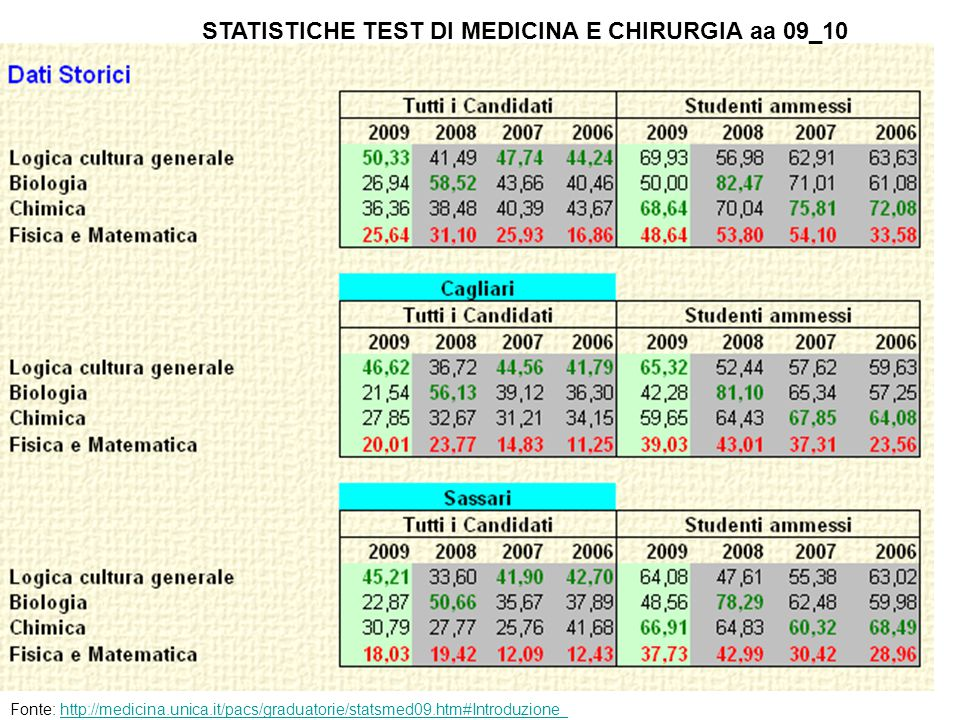 STATISTICHE TEST DI MEDICINA E CHIRURGIA aa 09_10 Fonte: http://medicina.unica.it/pacs/graduatorie/statsmed09.htm#Introduzione_http://medicina.unica.it/pacs/graduatorie/statsmed09.htm#Introduzione_