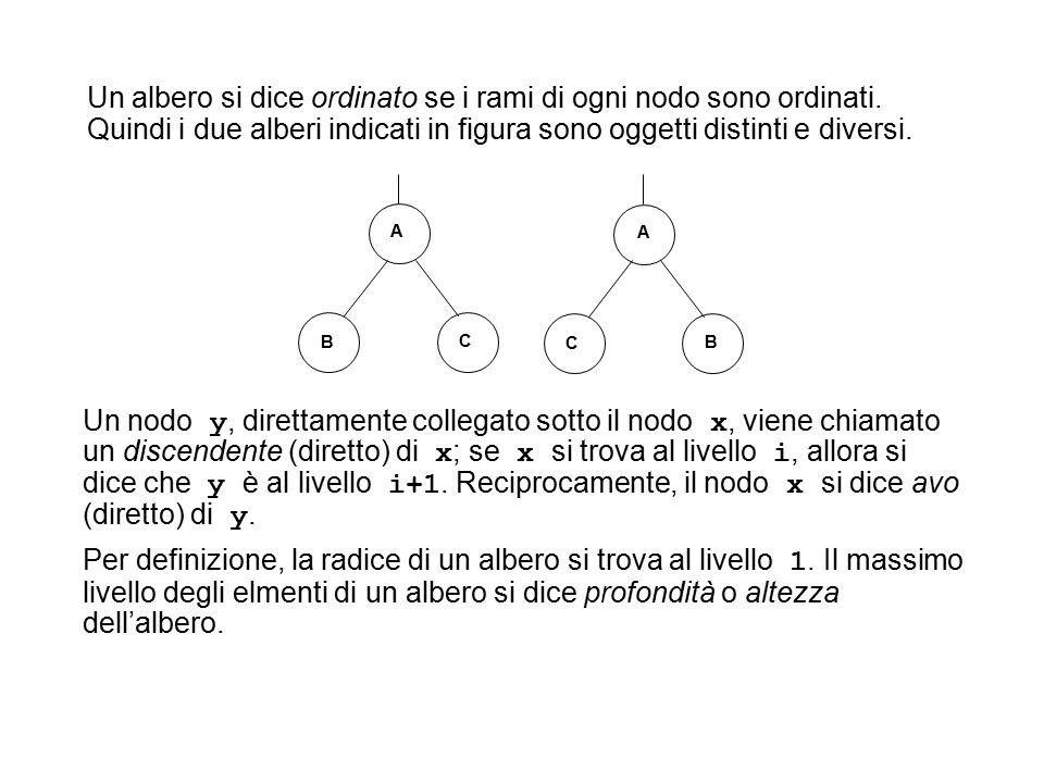 Un albero si dice ordinato se i rami di ogni nodo sono ordinati.