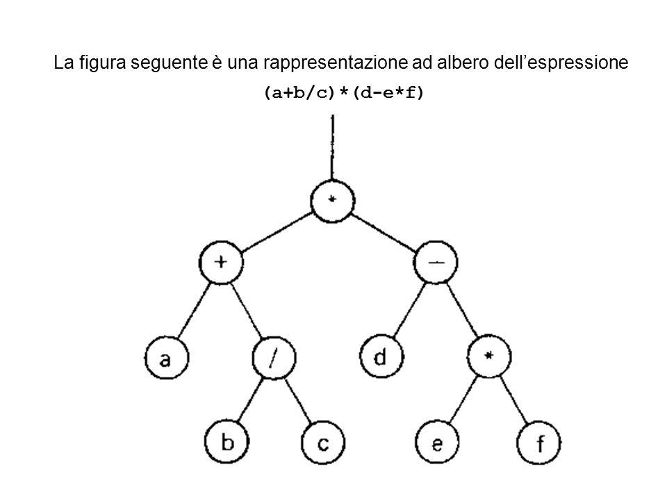 La figura seguente è una rappresentazione ad albero dell'espressione (a+b/c)*(d-e*f)