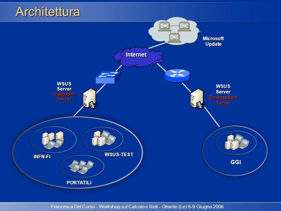 Francesca Del Corso - Workshop sul Calcolo e Reti - Otranto (Le) 6-9 Giugno 2006 Architettura WSUSServer Downstream Server WSUS Server Upstream Server