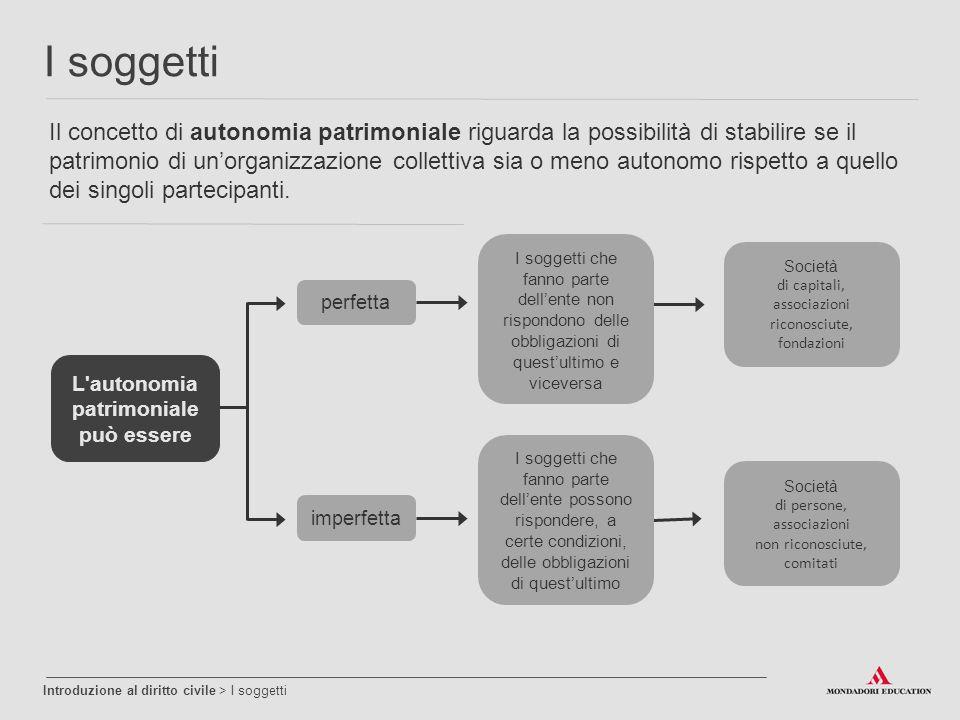 Il concetto di autonomia patrimoniale riguarda la possibilità di stabilire se il patrimonio di un'organizzazione collettiva sia o meno autonomo rispet
