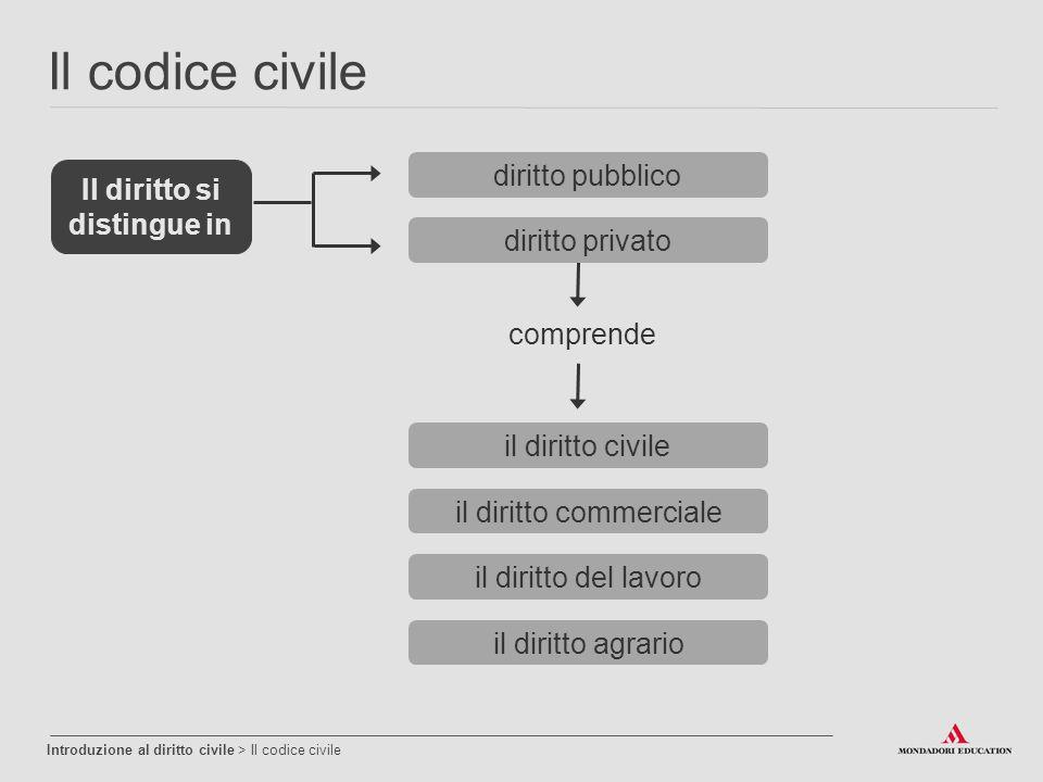 comprende Introduzione al diritto civile > Il codice civile Il diritto si distingue in diritto pubblico diritto privato il diritto civile il diritto a